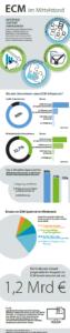 Infografik ECM im Mittelstand
