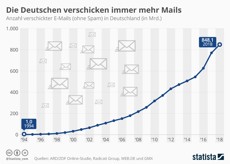 Infografik E-Mail-Versand in Deutschland