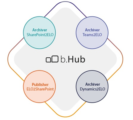 b.Hub