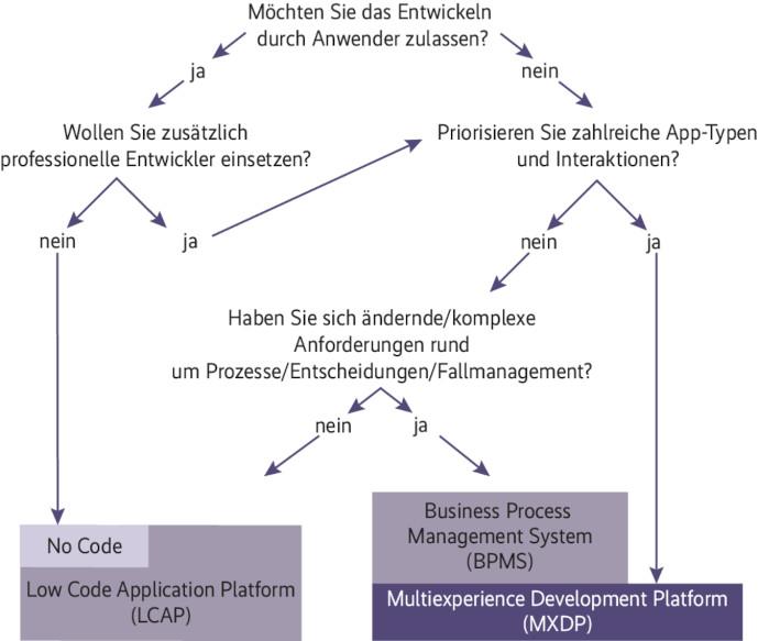 Grafik zum Einsatz von Low Code in der Anwendungsentwicklung