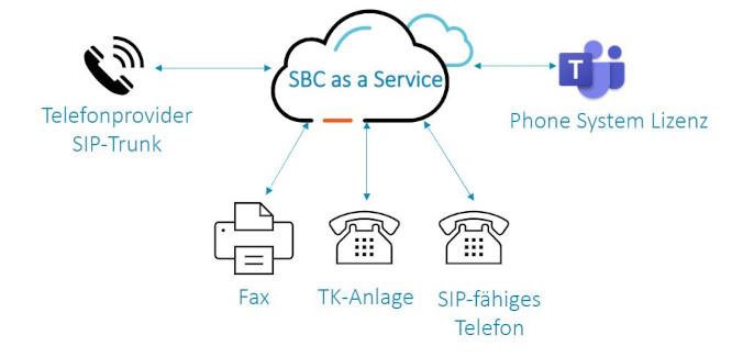Grafik Session Border Controller (SBC) as a Service für Teams Direct Routing